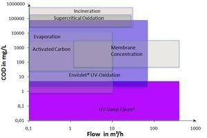 Arbeitsbereiche der verschiedenen Verfahren im Vergleich in der Abhängigkeit vom Volumenstrom und CSB-Konzentration