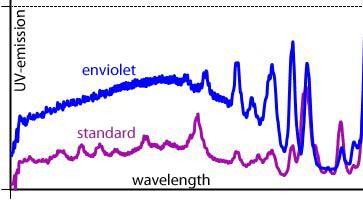 Più UV con la ns. tecnologia