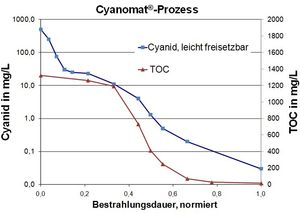 UV-Oxidation zur Zyanid-Elimination in einem Industieabwasser