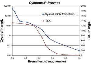 UV-Oxidation for cyanide-destruction in industrial wastewater