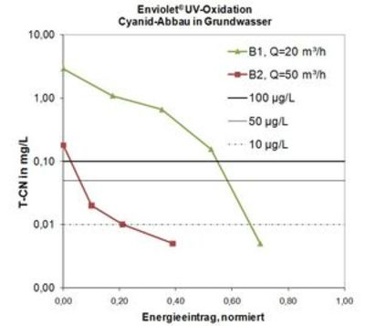 Cyanid-Elimination mittels UV-Oxidation in Grundwasser