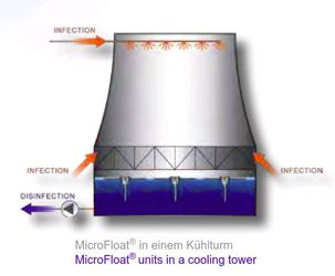 Désinfection UV des tours de refroidissement industrielles