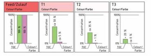 Abbau von TOC und Bleichen eines farbigen Spülwassers wähende einer Advanced Oxidation