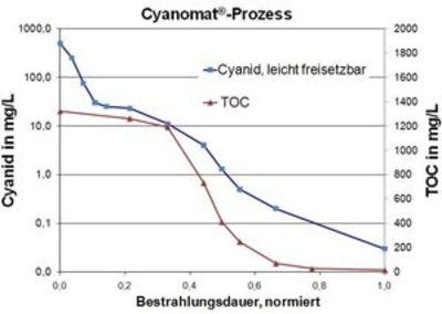 UV-Oxidation zur Zyanid-Elimination in einem Industrieabwasser
