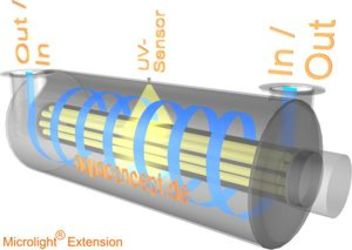 MicroUV® principio reattore