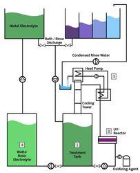 UV-Recyclage
