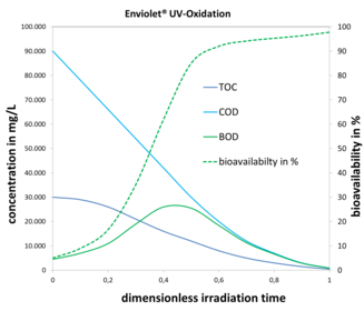 Typical degradation of TOC, COD, BOD and resulting increase of bio-degradability of recalcitrant matter with increasing UV-Oxidation